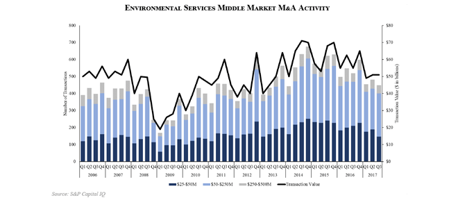 Environmental Services M&A - March 2018