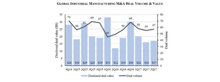 Global Industrial Manufacturing M&A Overview Q3 2017