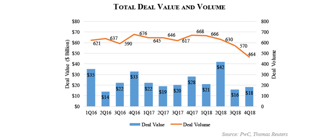 Industrial Manufacturing M&A 2018 Overview
