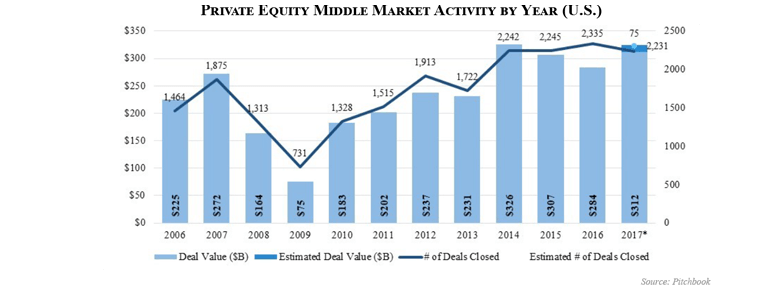 PE MM M&A Report Year End 2017