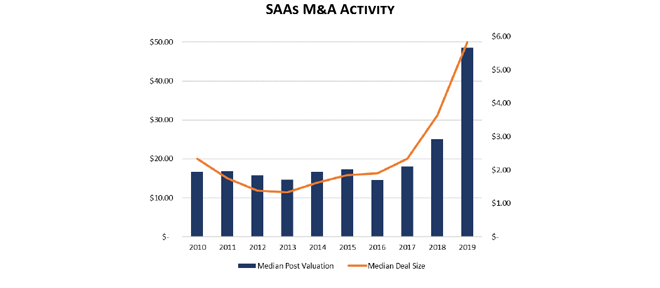 SaaS M&A Overview Summer 2019