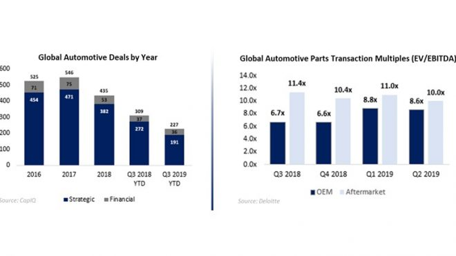 Automotive Industry M&A Review Q1 2020
