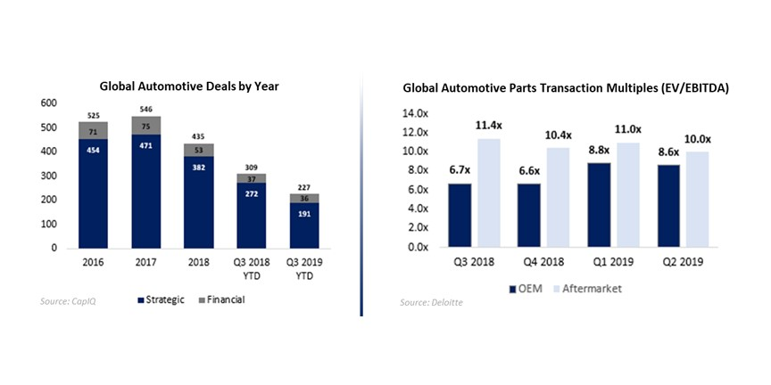 Automotive Industry M&A Review Q1 2020