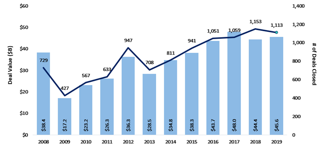 PE MM M&A Report Year-End 2019